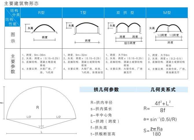拱型波纹钢屋盖技术参数